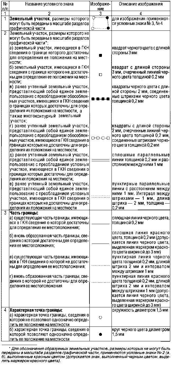 ПКЗО. Модули «Межевой план»